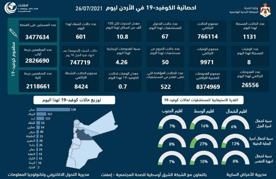 تسجيل 8 وفيات و1131 إصابة جديدة بفيروس كورونا في الأردن