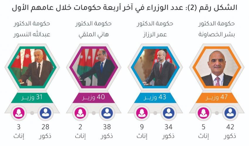 حكومة الخصاونة الأعلى بعدد الوزراء وضمت 47 وزيراً في عام واحد